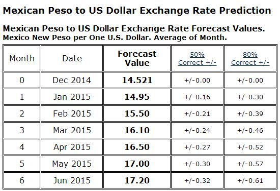 United States Dollar - Mexican Peso - Price (USD - MXN)