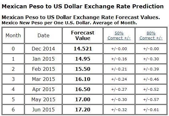 Dollar vs peso chart expat in baja mexico